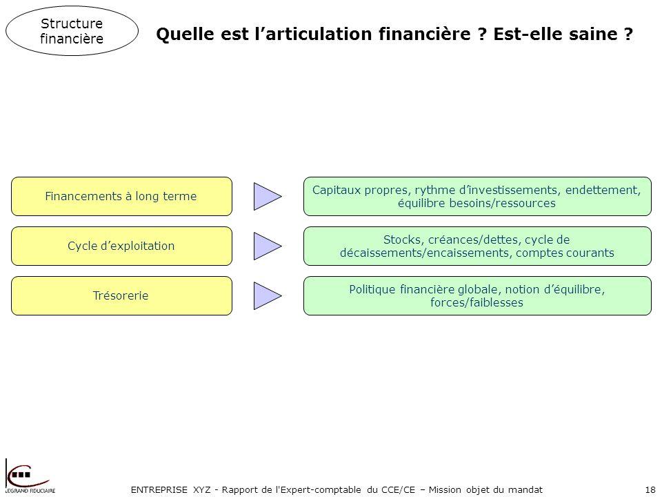 ENTREPRISE XYZ - Rapport de l'Expert-comptable du CCE/CE – Mission objet du mandat18 Quelle est larticulation financière ? Est-elle saine ? Financemen