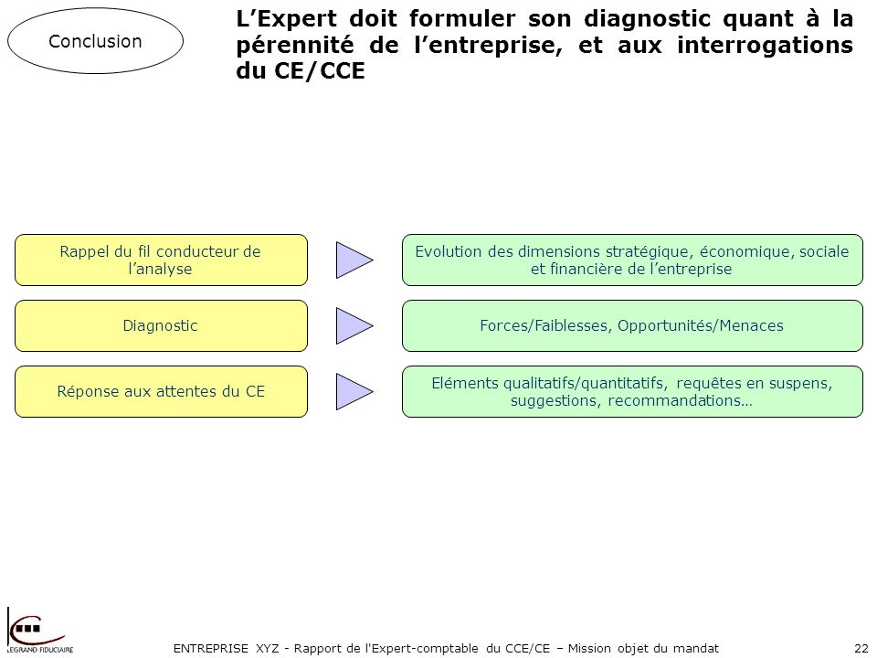 ENTREPRISE XYZ - Rapport de l'Expert-comptable du CCE/CE – Mission objet du mandat22 LExpert doit formuler son diagnostic quant à la pérennité de lent