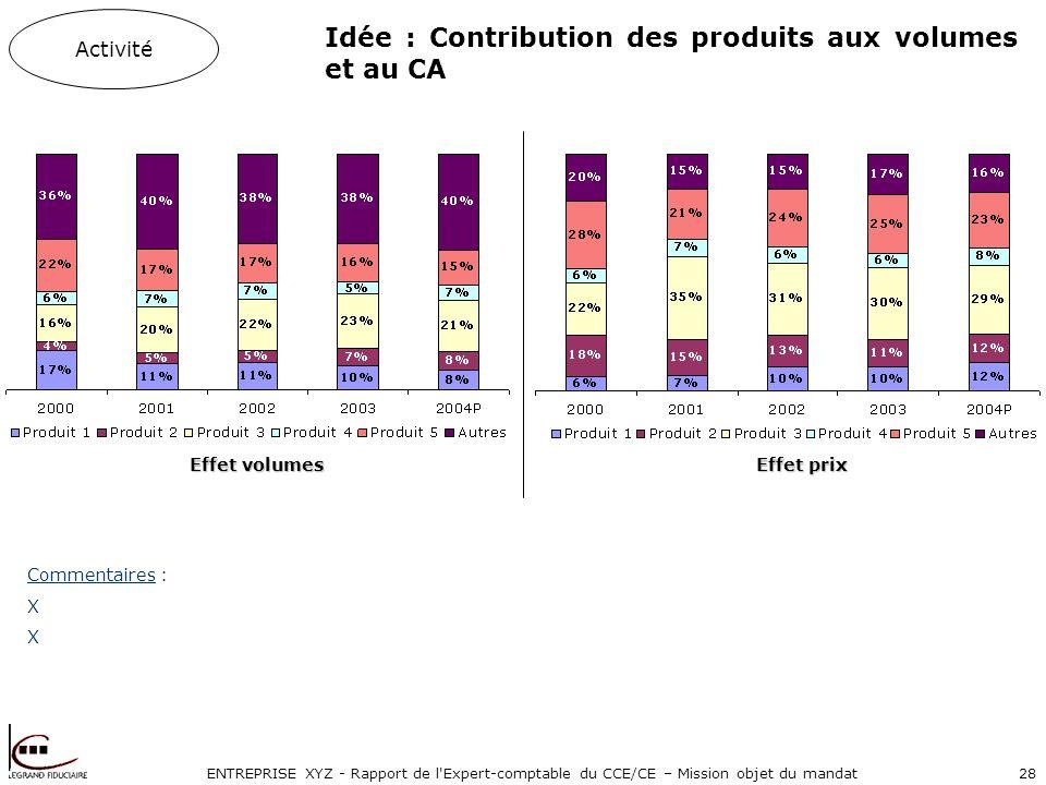 ENTREPRISE XYZ - Rapport de l'Expert-comptable du CCE/CE – Mission objet du mandat28 Activité Effet volumes Effet prix Idée : Contribution des produit