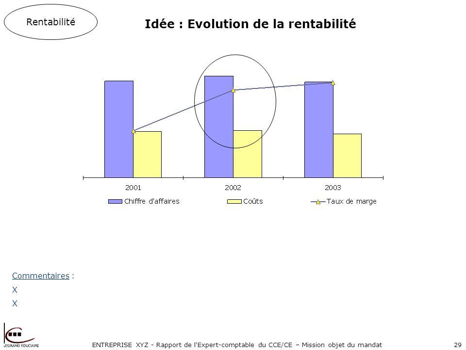 ENTREPRISE XYZ - Rapport de l'Expert-comptable du CCE/CE – Mission objet du mandat29 Rentabilité Commentaires : X Idée : Evolution de la rentabilité