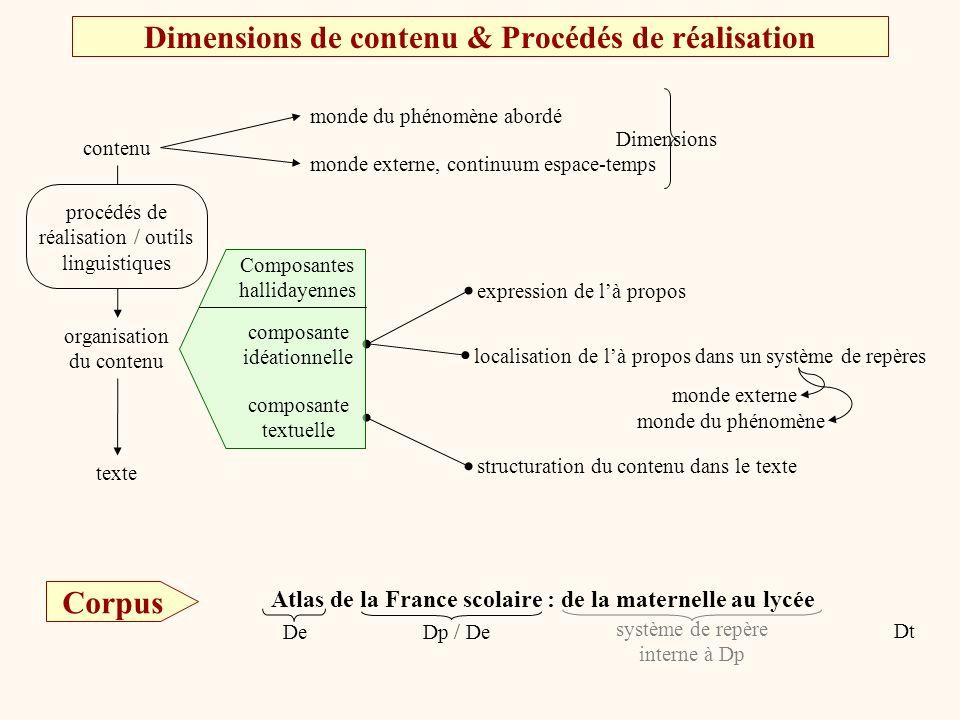 Attentes Dp : associée à lexpression de là propos de la section (IC-titre) du cadre (IC) De et Dt : associées à la localisation (spatiale et temporelle) réalisation en tant que critère dinterprétation réalisation en tant que centre dintérêt de la section (titre) du cadre (IC-dom.th) de la phrase (sujet) Depuis le milieu des années 1980, une profonde mutation (sujet-)titreIC-titre De IC, mais aussi titres* et sujets Dt IC, et quelques IC-titres Dp titres et sujets avec 2 IC-dom.