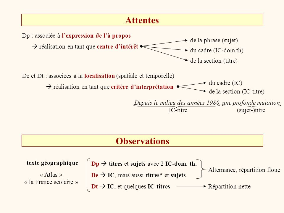 Détermination de types de cohabitation cohabitation sereine Si à chaque dimension correspond une ou des fonction(s) dorganisation propres ex : Dp expression de l à propos Dt localisation temporelle Dp structuration énumérative (co-énumérabilité + puces) Exemple 1Exemple 1 cohabitation tendue Si une dimension empiète sur une fonction dorganisation déjà remplie par une autre ex : Dp expression de l à propos De expression de l à propos De localisation spatiale Dp critère de co-énumérabilitéExemple 2Exemple 2 De puces Exemple 3Exemple 3 tension