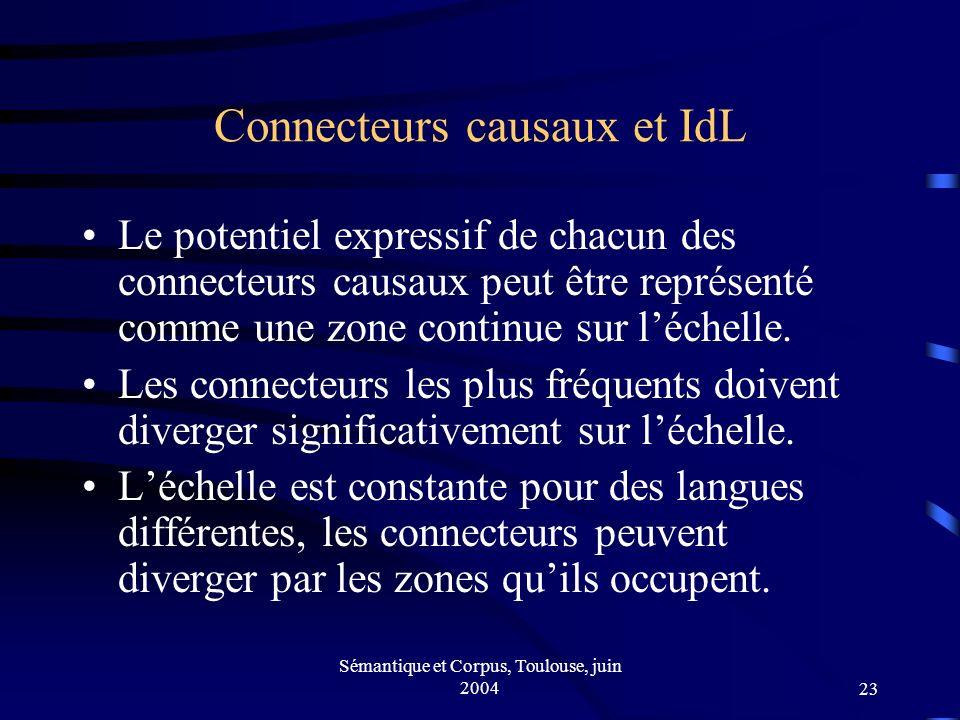 Sémantique et Corpus, Toulouse, juin 200423 Connecteurs causaux et IdL Le potentiel expressif de chacun des connecteurs causaux peut être représenté comme une zone continue sur léchelle.