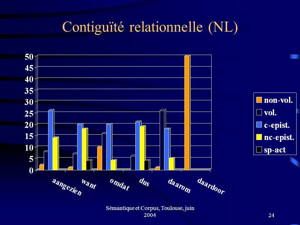 Sémantique et Corpus, Toulouse, juin 200424 Contiguïté relationnelle (NL)