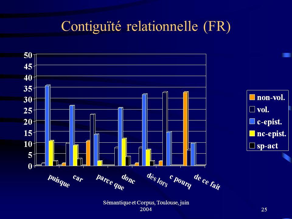 Sémantique et Corpus, Toulouse, juin 200425 Contiguïté relationnelle (FR)