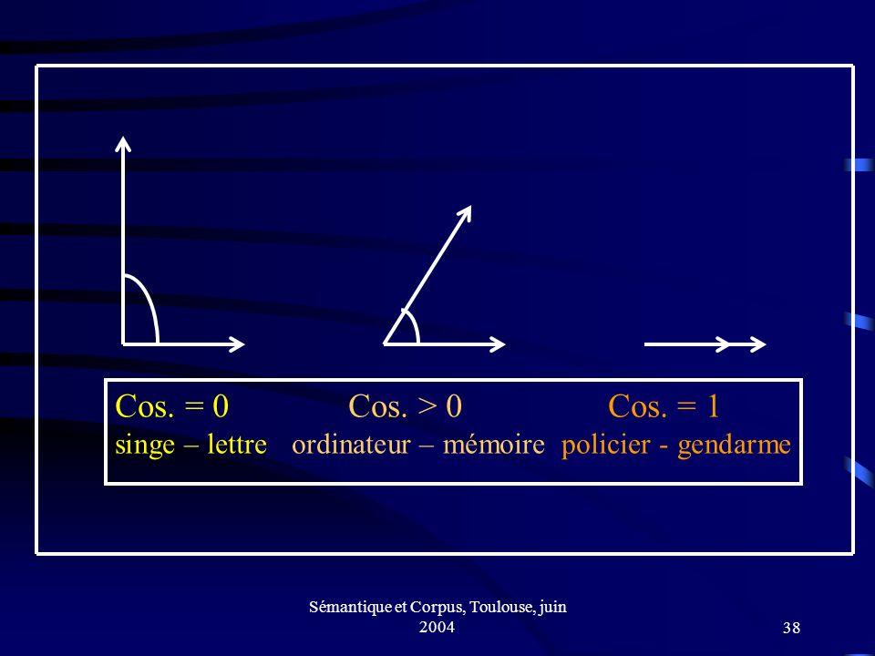 Sémantique et Corpus, Toulouse, juin 200438 Cos. = 0 Cos.