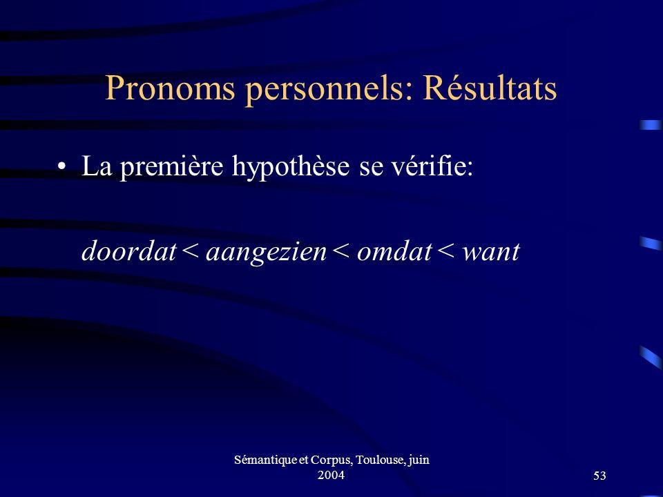 Sémantique et Corpus, Toulouse, juin 200453 Pronoms personnels: Résultats La première hypothèse se vérifie: doordat < aangezien < omdat < want