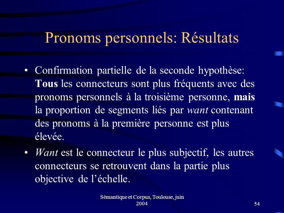 Sémantique et Corpus, Toulouse, juin 200454 Pronoms personnels: Résultats Confirmation partielle de la seconde hypothèse: Tous les connecteurs sont plus fréquents avec des pronoms personnels à la troisième personne, mais la proportion de segments liés par want contenant des pronoms à la première personne est plus élevée.