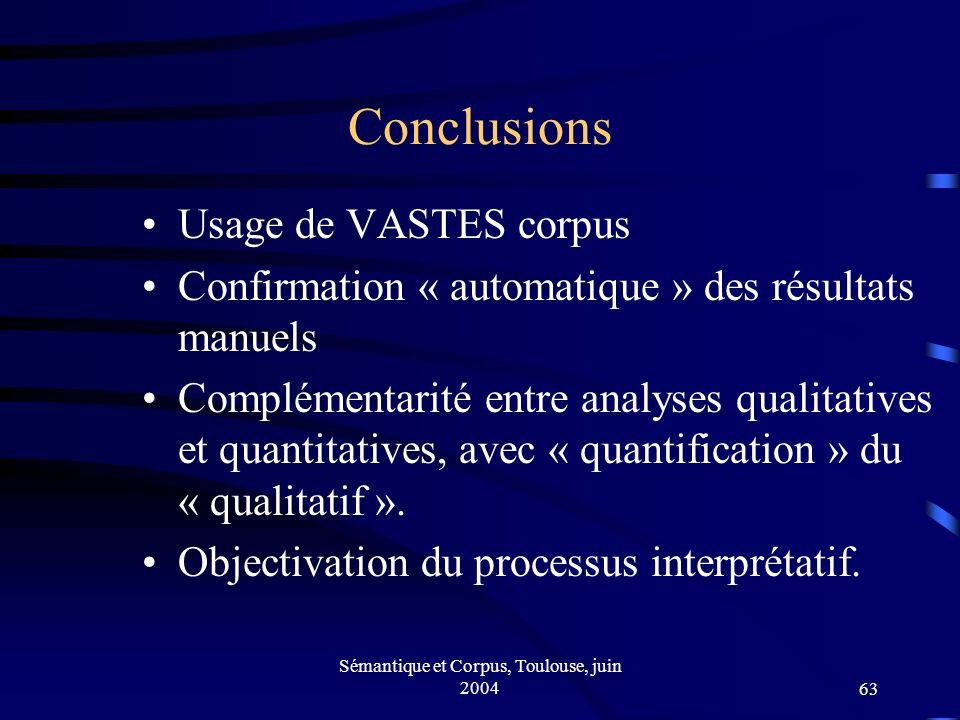 Sémantique et Corpus, Toulouse, juin 200463 Conclusions Usage de VASTES corpus Confirmation « automatique » des résultats manuels Complémentarité entre analyses qualitatives et quantitatives, avec « quantification » du « qualitatif ».