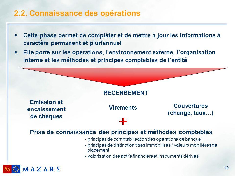 10 Cette phase permet de compléter et de mettre à jour les informations à caractère permanent et pluriannuel Elle porte sur les opérations, lenvironne