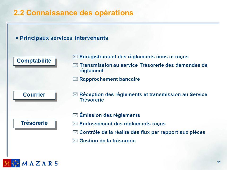 11 2.2 Connaissance des opérations Comptabilité *Enregistrement des règlements émis et reçus *Transmission au service Trésorerie des demandes de règle