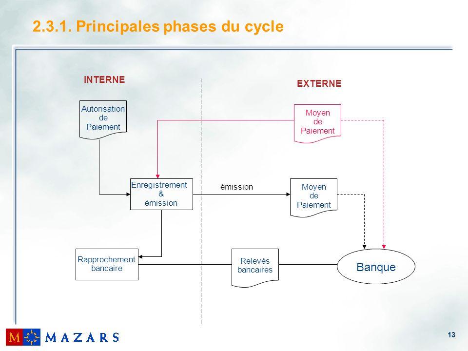 13 2.3.1. Principales phases du cycle Autorisation de Paiement Enregistrement & émission Rapprochement bancaire Moyen de Paiement Moyen de Paiement Re
