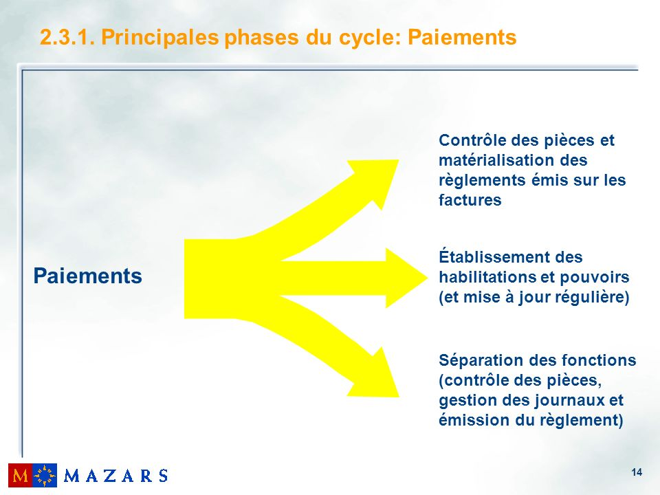 14 2.3.1. Principales phases du cycle: Paiements Paiements Contrôle des pièces et matérialisation des règlements émis sur les factures Établissement d