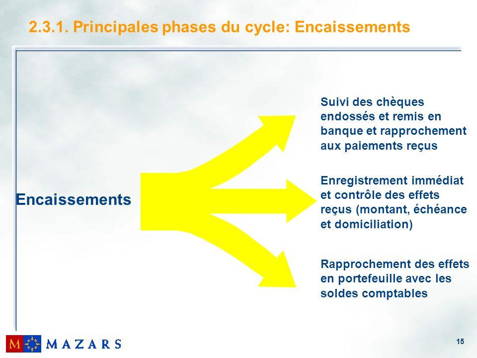 15 2.3.1. Principales phases du cycle: Encaissements Encaissements Suivi des chèques endossés et remis en banque et rapprochement aux paiements reçus