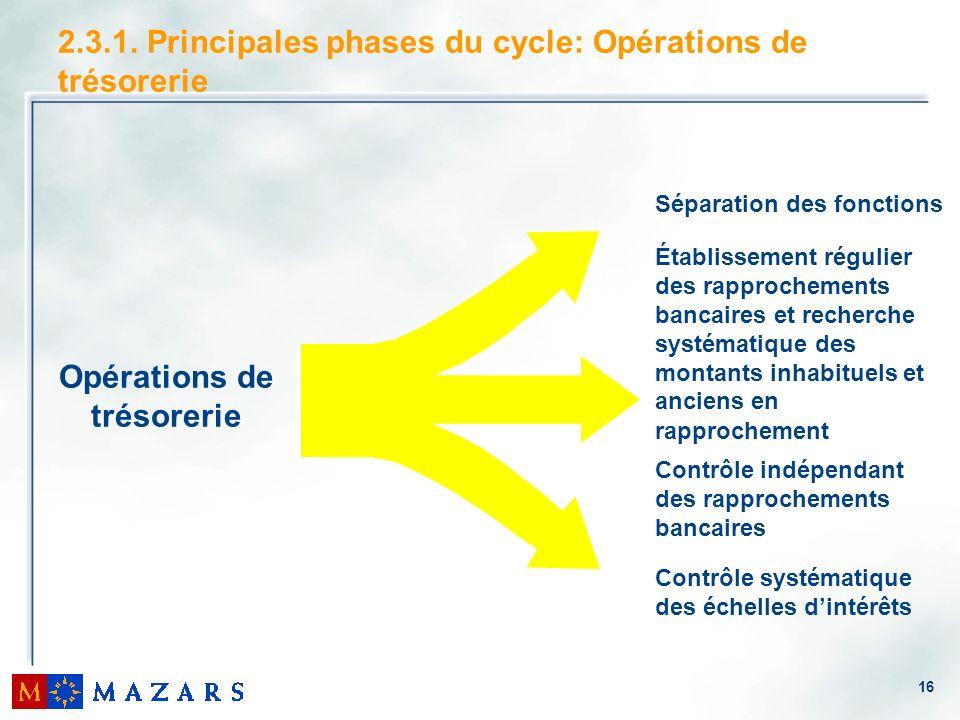 16 2.3.1. Principales phases du cycle: Opérations de trésorerie Opérations de trésorerie Séparation des fonctions Établissement régulier des rapproche