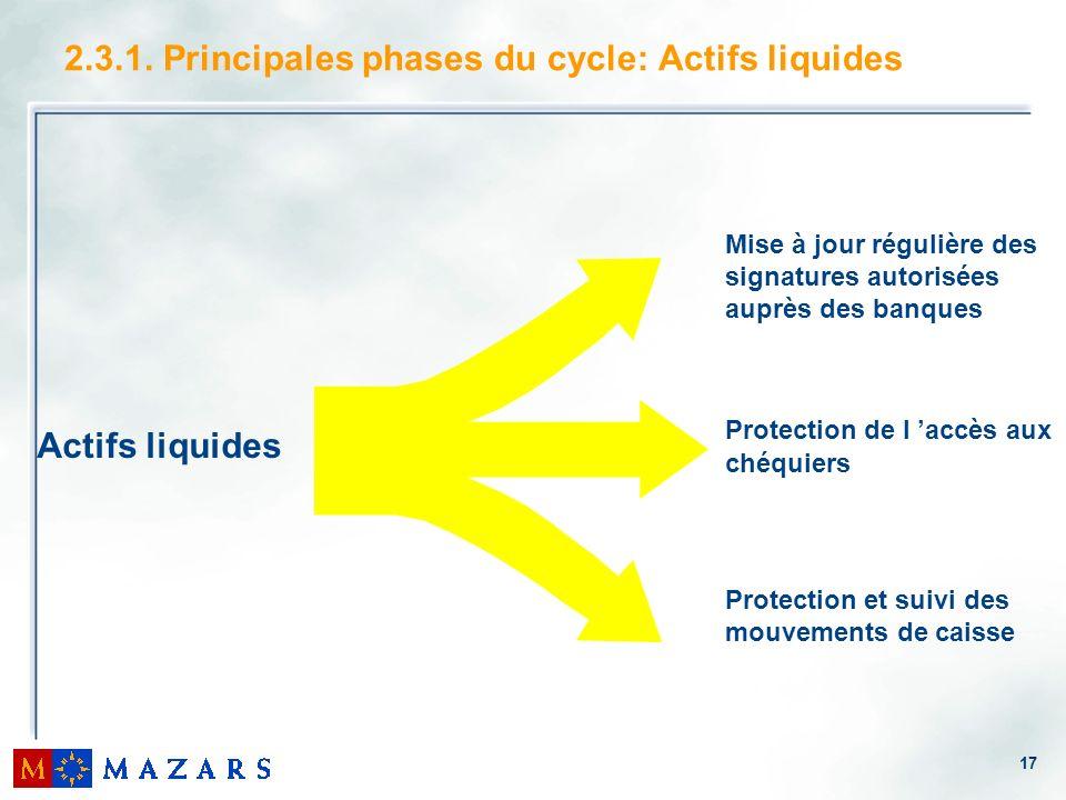 17 2.3.1. Principales phases du cycle: Actifs liquides Actifs liquides Mise à jour régulière des signatures autorisées auprès des banques Protection d