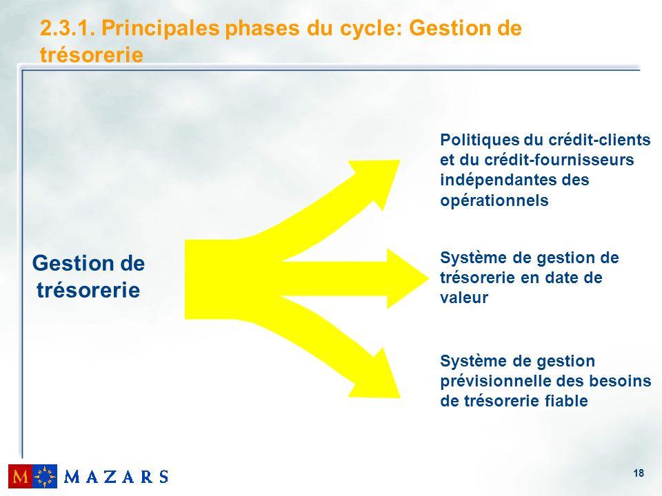 18 2.3.1. Principales phases du cycle: Gestion de trésorerie Gestion de trésorerie Politiques du crédit-clients et du crédit-fournisseurs indépendante