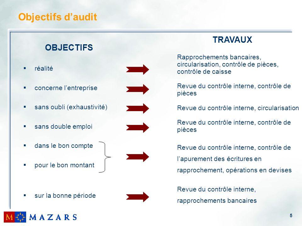 5 Objectifs daudit OBJECTIFS réalité concerne lentreprise sans oubli (exhaustivité) sans double emploi dans le bon compte pour le bon montant sur la b