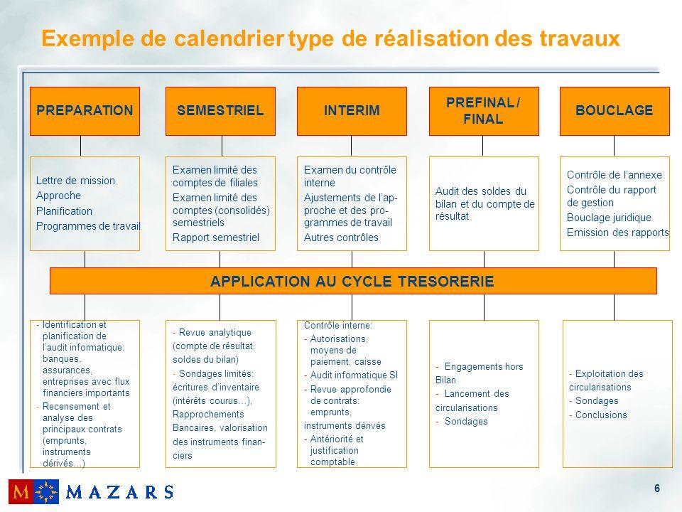 6 Exemple de calendrier type de réalisation des travaux PREPARATION Lettre de mission Approche Planification Programmes de travail SEMESTRIEL Examen l