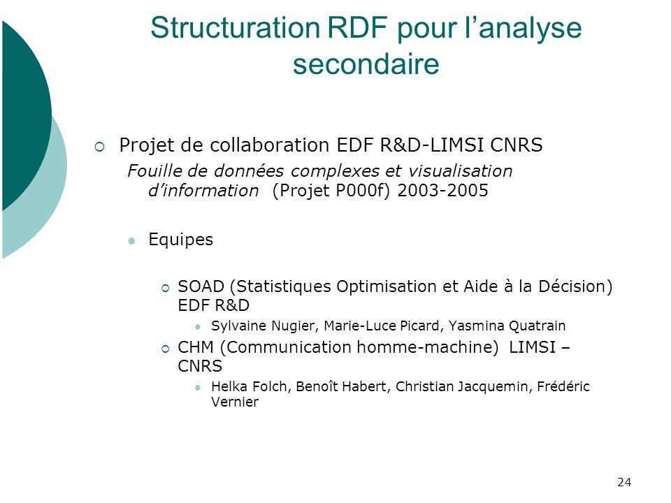 25 Problématique de la fouille de données complexes à EDF multi- sources multi-relationnelles