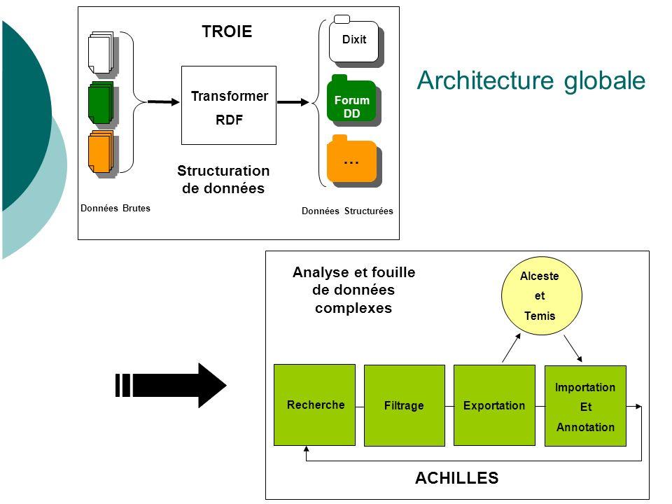 29 Choix technique : RDF Articuler des assertions sur les métadonnées Brique de base : le triplet.