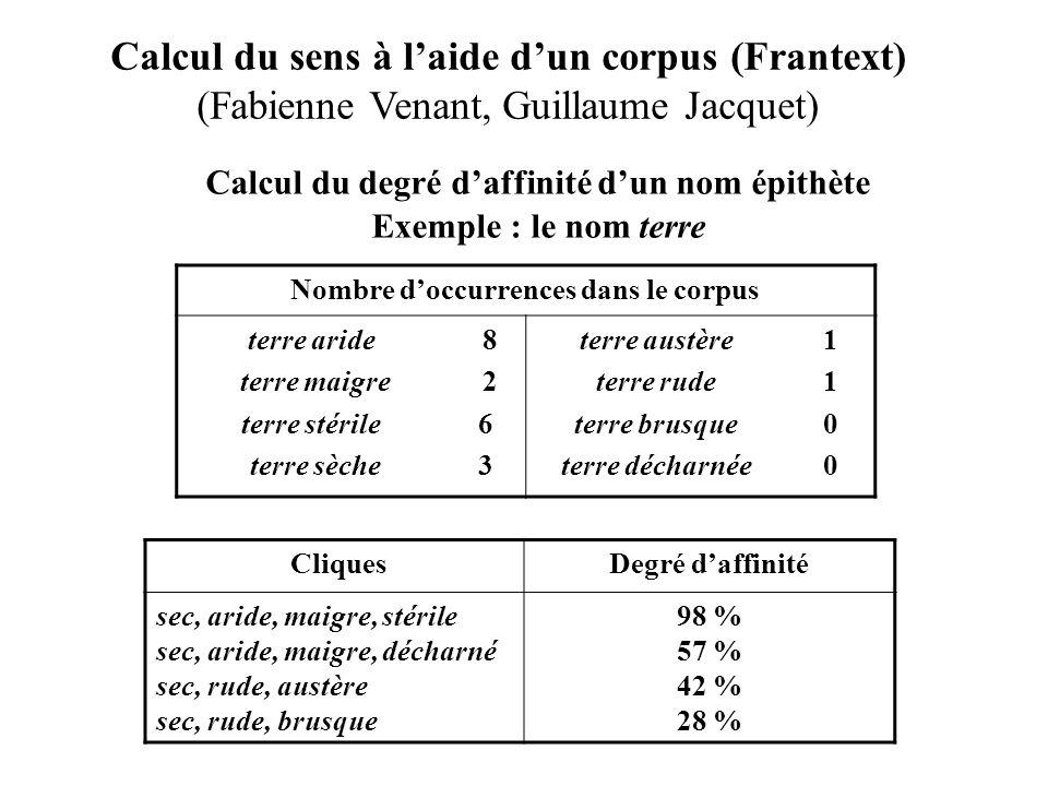 Calcul du sens à laide dun corpus (Frantext) (Fabienne Venant, Guillaume Jacquet) Nombre doccurrences dans le corpus terre aride terre maigre terre st