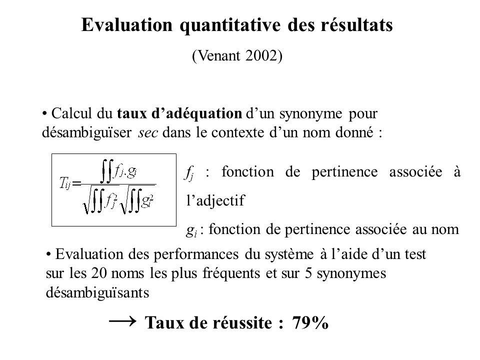Evaluation quantitative des résultats (Venant 2002) Calcul du taux dadéquation dun synonyme pour désambiguïser sec dans le contexte dun nom donné : f