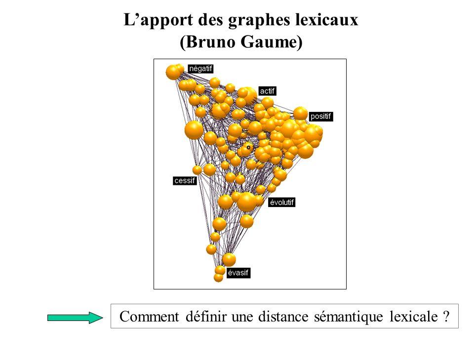 La méthode des cliques (Ploux et Victorri 1998) 1.Détermination des cliques du graphe de synonymie 2.Détermination dune distance entre cliques 3.Détermination des axes de lespace sémantique local associé à une unité lexicale