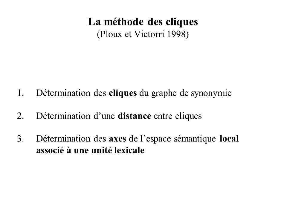 La méthode des cliques (Ploux et Victorri 1998) 1.Détermination des cliques du graphe de synonymie 2.Détermination dune distance entre cliques 3.Déter