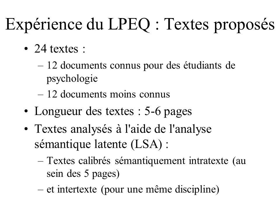 Expérience du LPEQ : Textes proposés 24 textes : –12 documents connus pour des étudiants de psychologie –12 documents moins connus Longueur des textes : 5-6 pages Textes analysés à l aide de l analyse sémantique latente (LSA) : –Textes calibrés sémantiquement intratexte (au sein des 5 pages) –et intertexte (pour une même discipline)