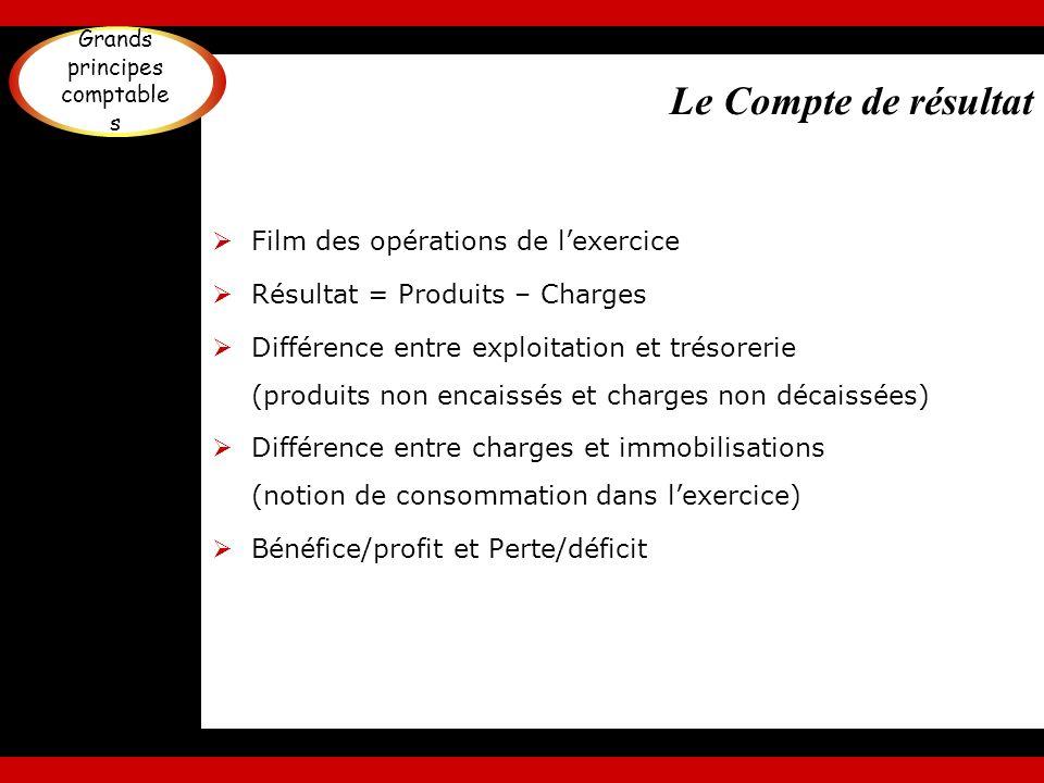 Le Compte de résultat Film des opérations de lexercice Résultat = Produits – Charges Différence entre exploitation et trésorerie (produits non encaiss