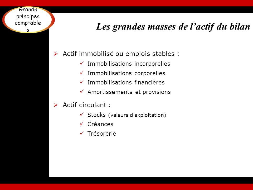 Les grandes masses de lactif du bilan Actif immobilisé ou emplois stables : Immobilisations incorporelles Immobilisations corporelles Immobilisations