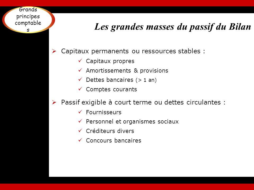 Les grandes masses du passif du Bilan Capitaux permanents ou ressources stables : Capitaux propres Amortissements & provisions Dettes bancaires (> 1 a