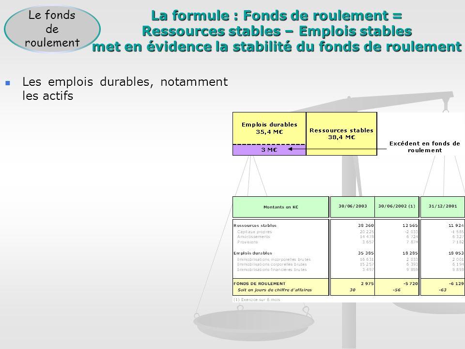 La formule : Fonds de roulement = Ressources stables – Emplois stables met en évidence la stabilité du fonds de roulement Les emplois durables, notamm