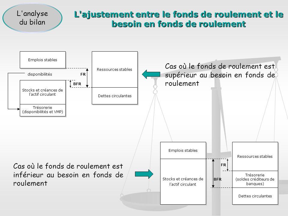L'ajustement entre le fonds de roulement et le besoin en fonds de roulement Emplois stables Ressources stables Stocks et créances de lactif circulant