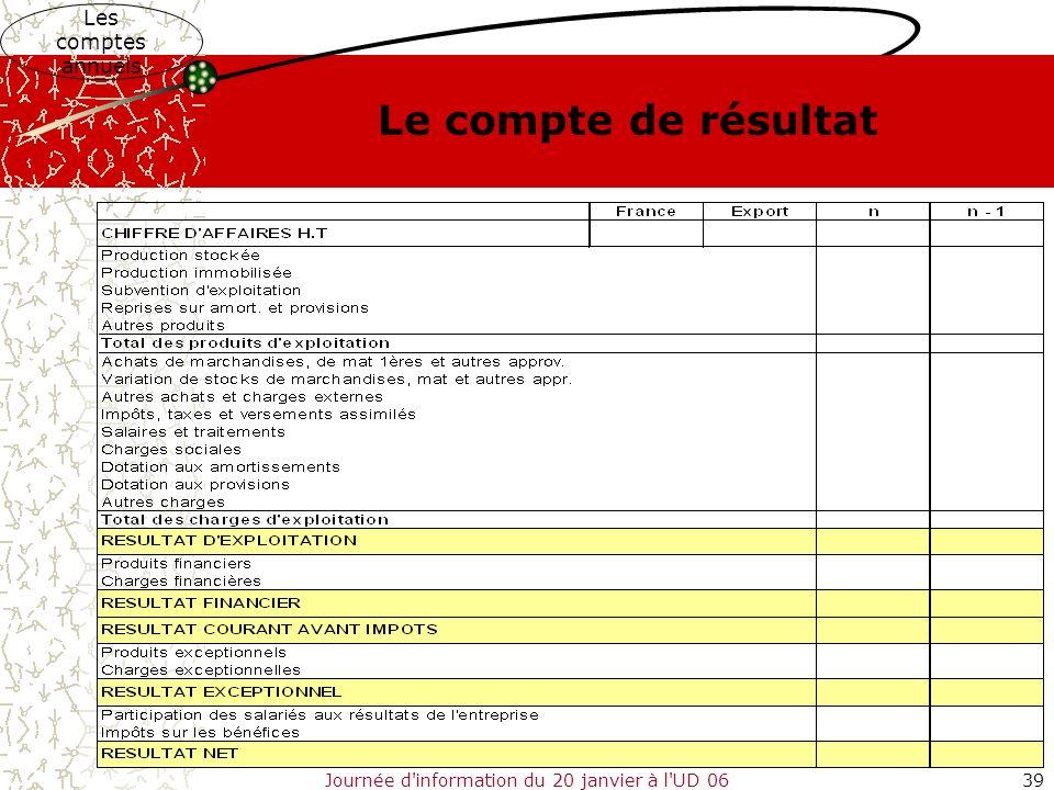Journée d'information du 20 janvier à l'UD 0639 Les comptes annuels Le compte de résultat