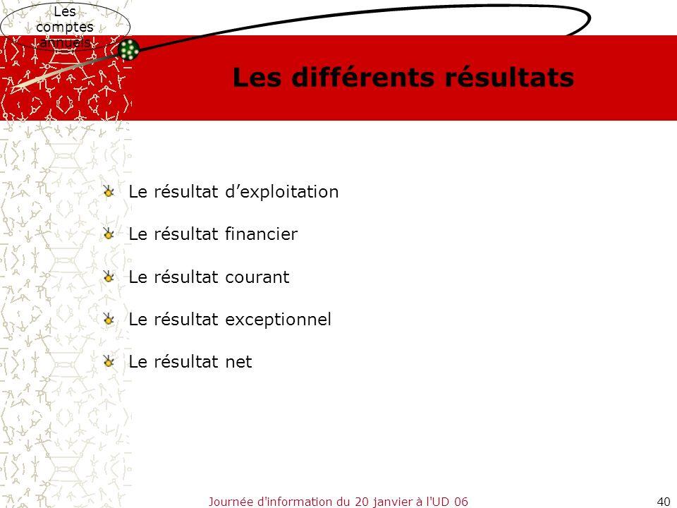 Journée d'information du 20 janvier à l'UD 0640 Les différents résultats Le résultat dexploitation Le résultat financier Le résultat courant Le résult