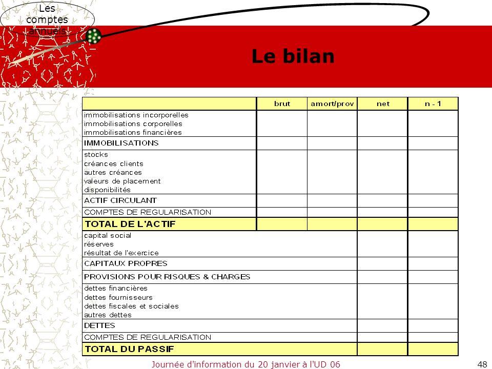 Journée d'information du 20 janvier à l'UD 0648 Les comptes annuels Le bilan