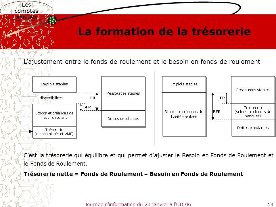 Journée d'information du 20 janvier à l'UD 0654 La formation de la trésorerie Les comptes annuels Lajustement entre le fonds de roulement et le besoin