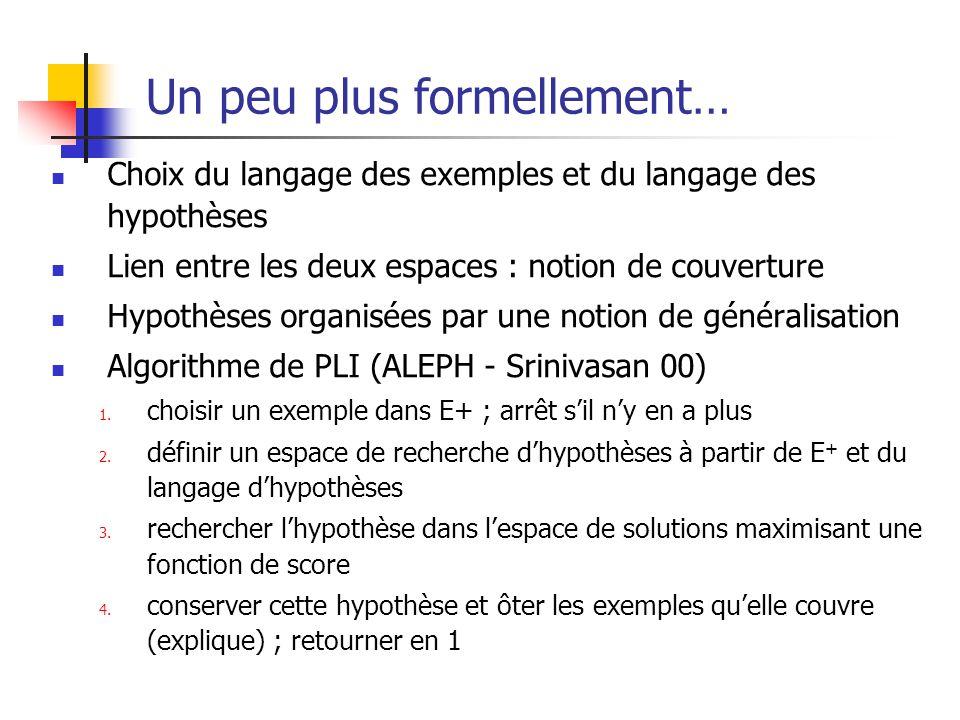Un peu plus formellement… Choix du langage des exemples et du langage des hypothèses Lien entre les deux espaces : notion de couverture Hypothèses org