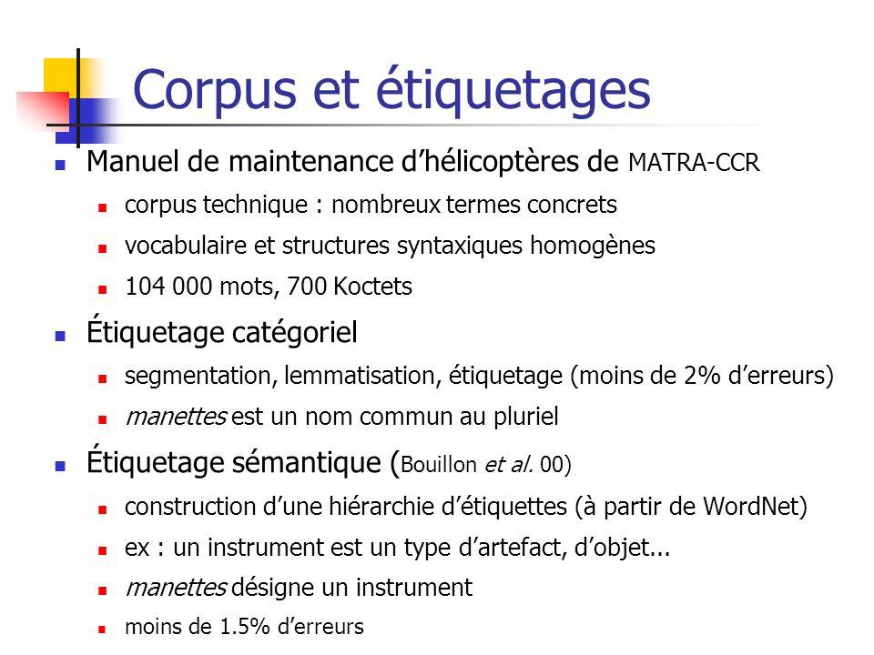 Corpus et étiquetages Manuel de maintenance dhélicoptères de MATRA-CCR corpus technique : nombreux termes concrets vocabulaire et structures syntaxiqu