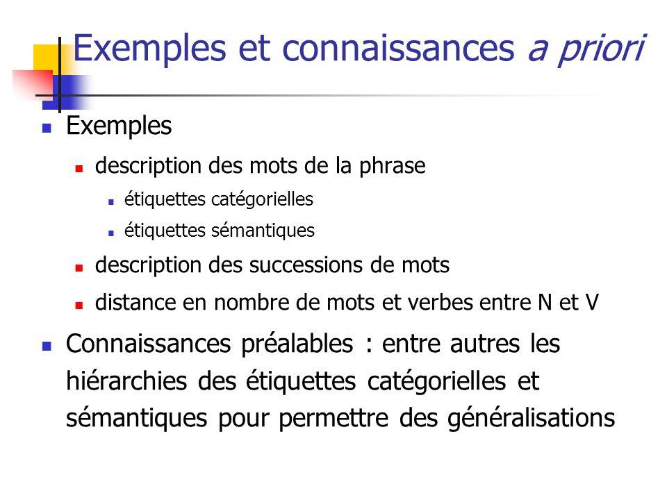 Exemples et connaissances a priori Exemples description des mots de la phrase étiquettes catégorielles étiquettes sémantiques description des successi