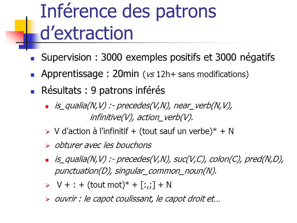 Inférence des patrons dextraction Supervision : 3000 exemples positifs et 3000 négatifs Apprentissage : 20min (vs 12h+ sans modifications) Résultats :