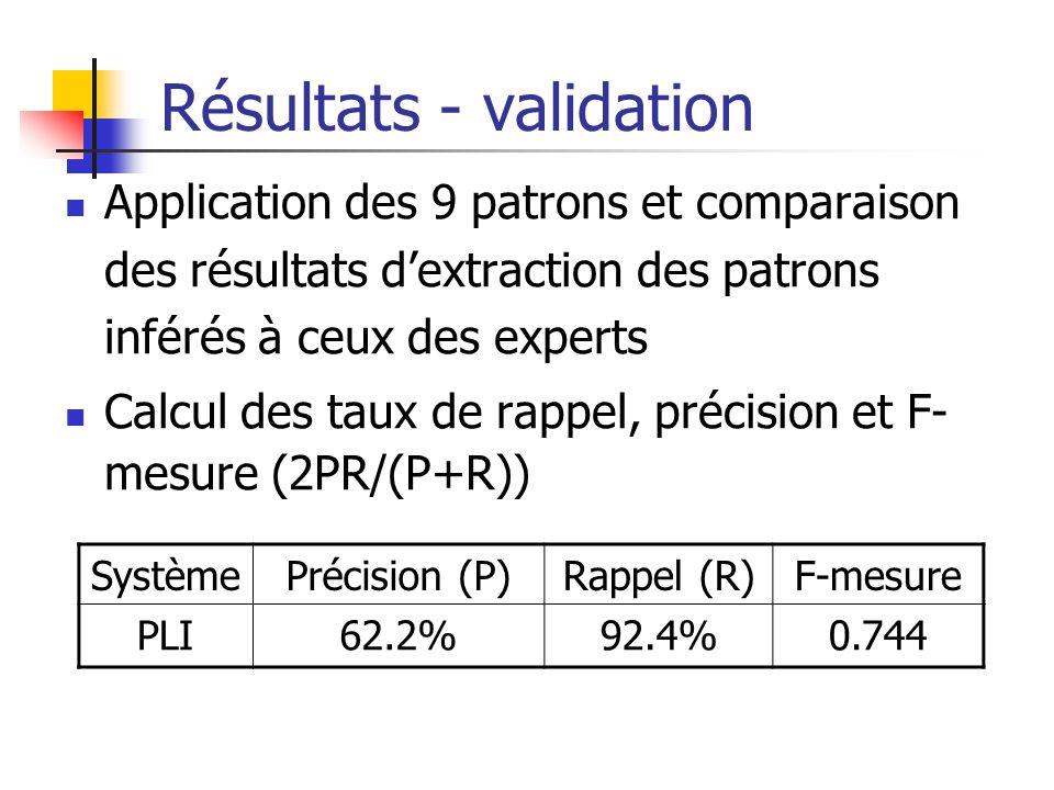 Résultats - validation Application des 9 patrons et comparaison des résultats dextraction des patrons inférés à ceux des experts Calcul des taux de ra