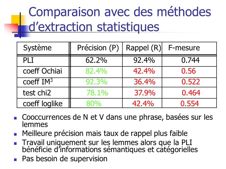 Comparaison avec des méthodes dextraction statistiques Cooccurrences de N et V dans une phrase, basées sur les lemmes Meilleure précision mais taux de