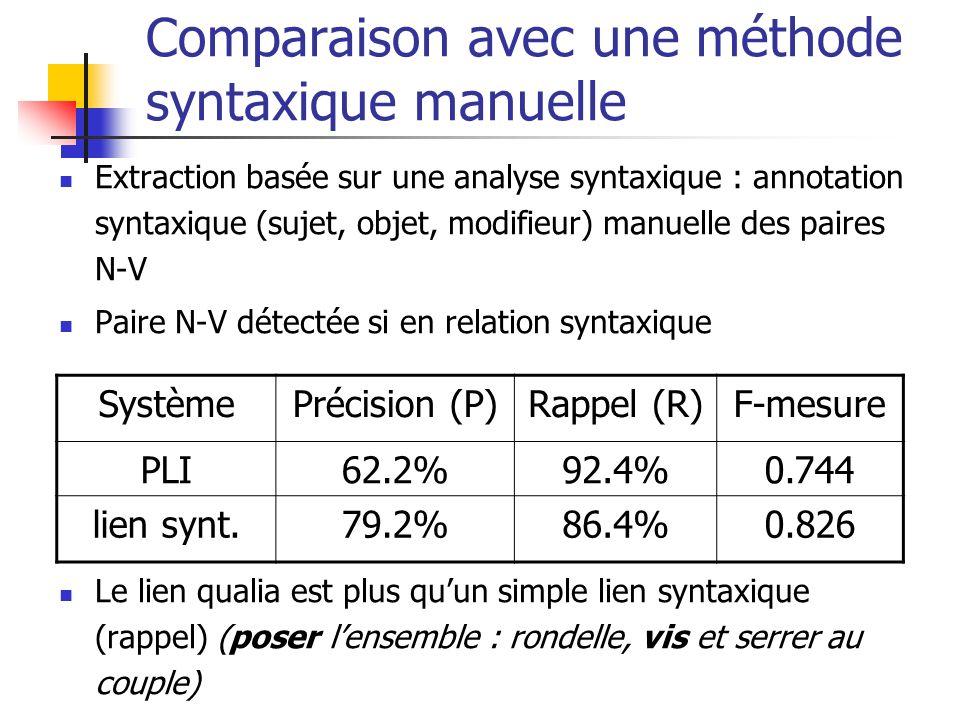 Comparaison avec une méthode syntaxique manuelle Extraction basée sur une analyse syntaxique : annotation syntaxique (sujet, objet, modifieur) manuell