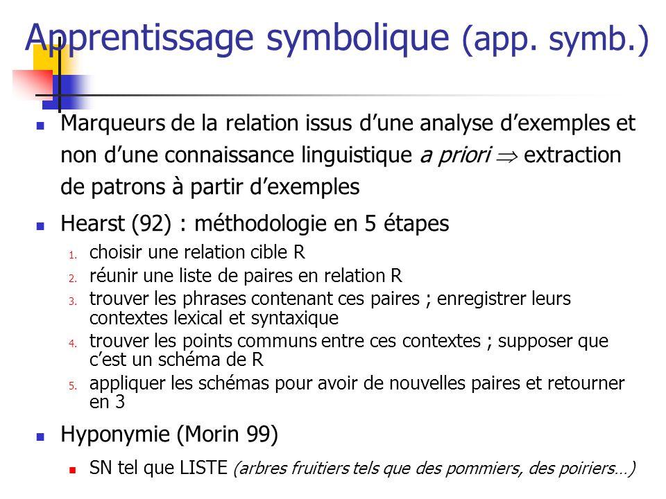 Apprentissage symbolique (app. symb.) Marqueurs de la relation issus dune analyse dexemples et non dune connaissance linguistique a priori extraction