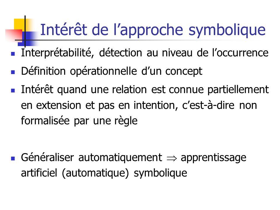 Intérêt de lapproche symbolique Interprétabilité, détection au niveau de loccurrence Définition opérationnelle dun concept Intérêt quand une relation