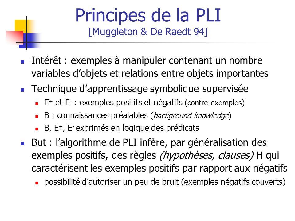 Principes de la PLI [Muggleton & De Raedt 94] Intérêt : exemples à manipuler contenant un nombre variables dobjets et relations entre objets important