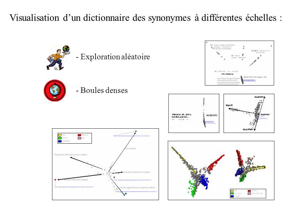 Visualisation dun dictionnaire des synonymes à différentes échelles : - Exploration aléatoire - Boules denses